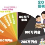 現在の日本の収入状況を表した図…笑えない現実だと話題に…