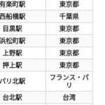 世界の駅乗降者数ランキング…改めて日本は恐ろしい国だと話題に…